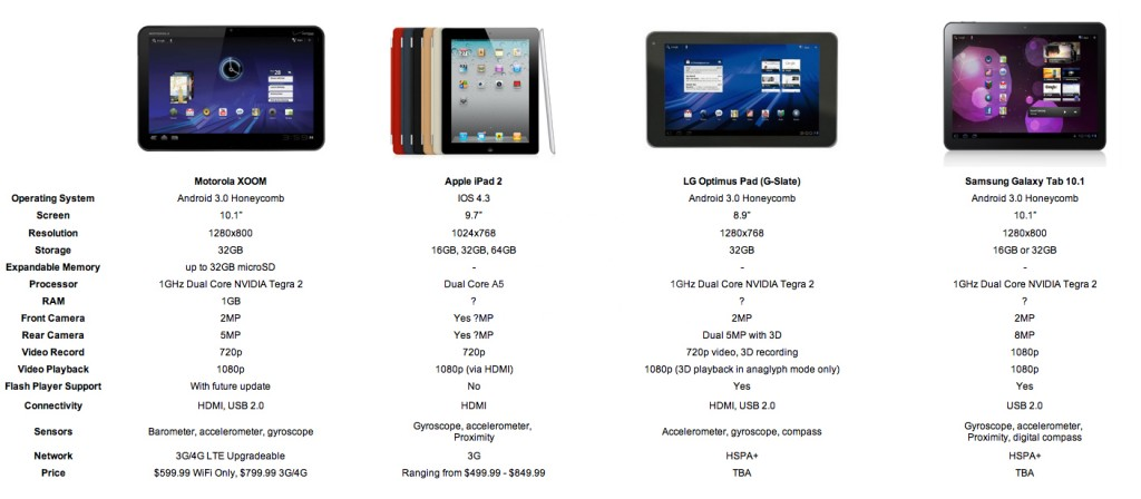Price Chart for Tablets