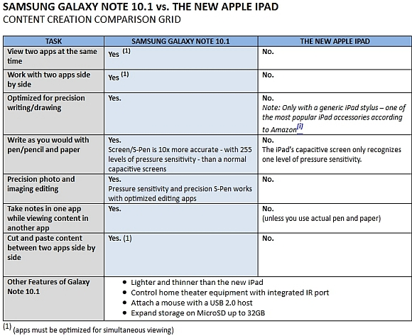 Samsung Galaxy Note 10.1 vs. new Apple iPad